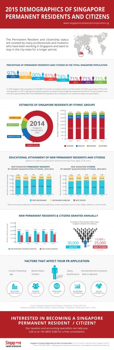 2015_Demographics_of_Singapore_PR_and_Citizens 2015 Demographics of Singapore PR and Citizens