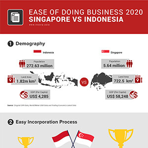 Ease of Doing Business Singapore vs Indonesia