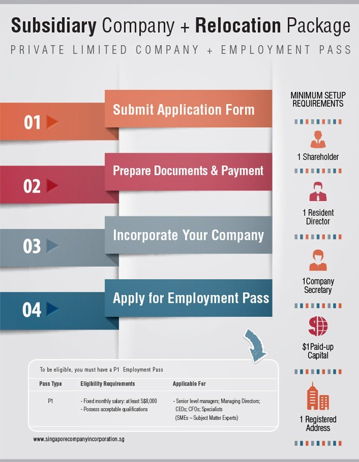 how-to-singapore-subsidiary-company-with-employment-pass Singapore Subsidiary Company Setup with Relocation