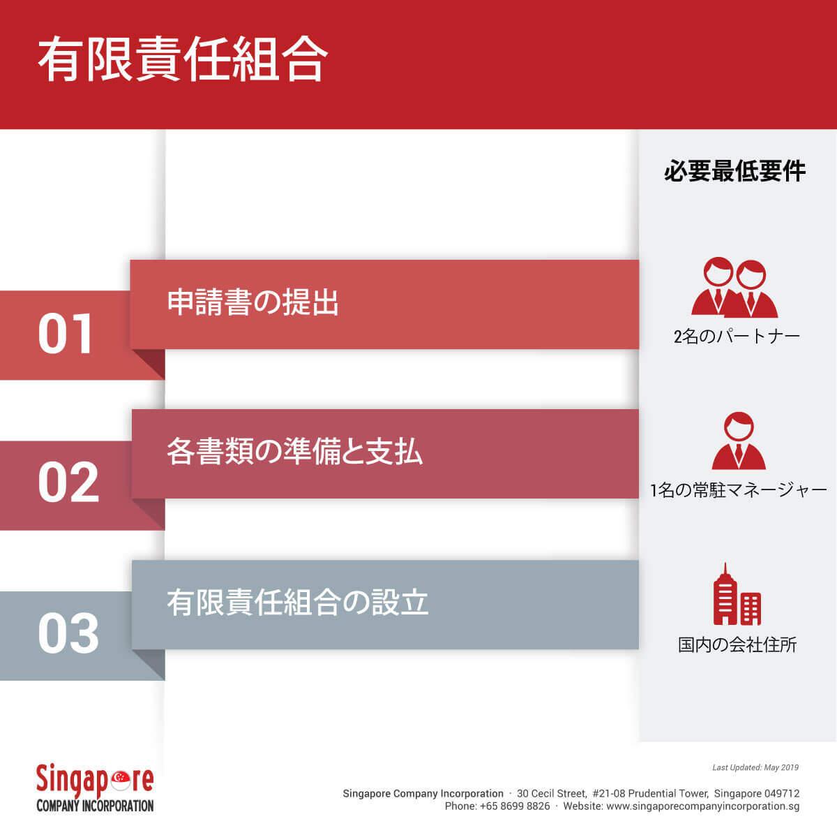 singapore-limited-liability-partnership シンガポールの有限責任組合