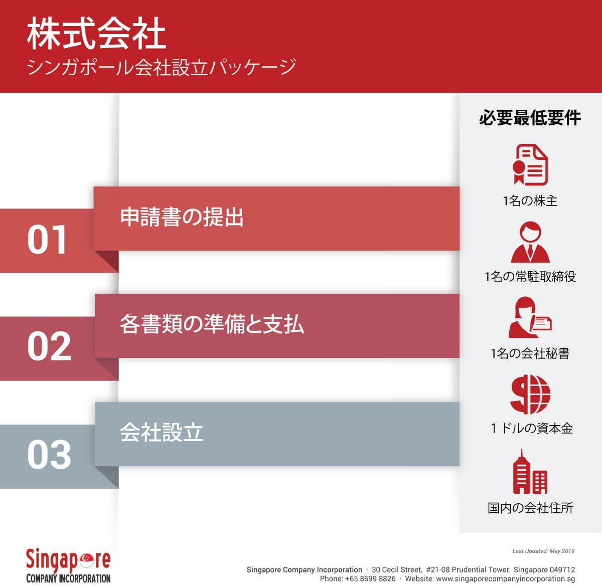 singapore-private-limited-company-registration-1 シンガポールでの株式会社の設立