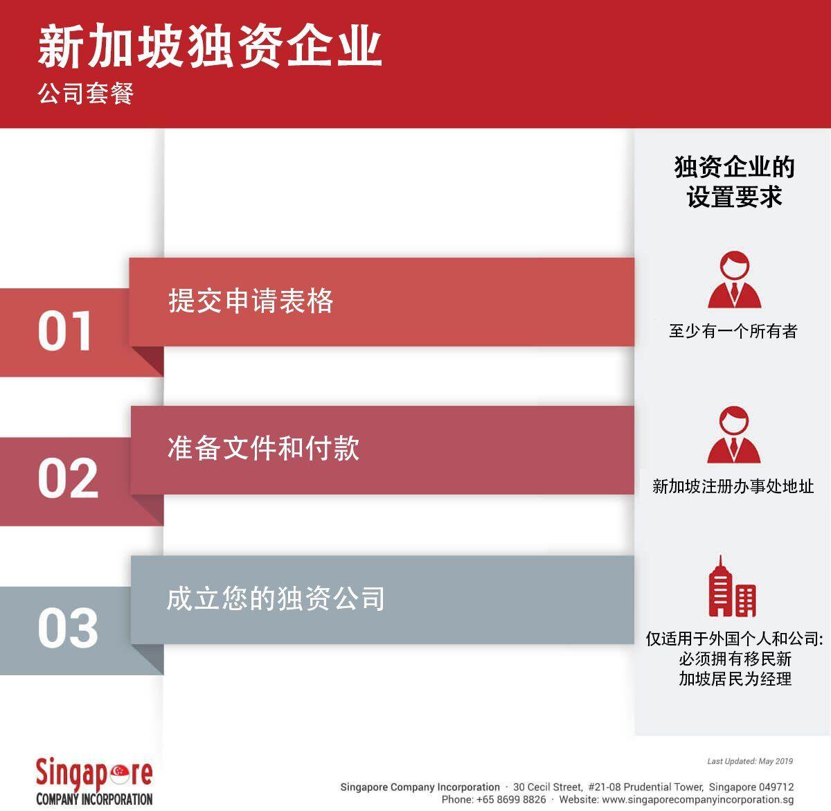 singapore-sole-proprietorship-ch 新加坡独资企业