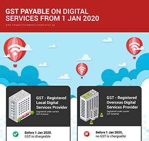 GST on Import of services in Singapore