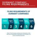 domant company