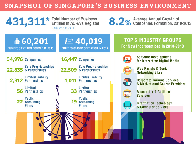 Singapore-company-stats A More Transparent World in the Global Economy