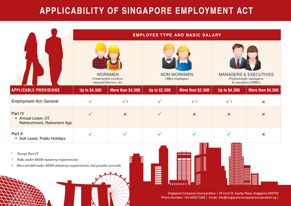 A Guide on Employment Act Applicability