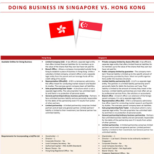 asian-comparison-starting-a-business-in-singapore-versus-hongkong-thumb