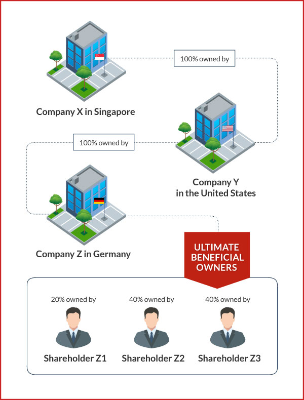 changes-in-the-incorporation-process-singapore-ultimate-beneficial-owners Changes for the Incorporation Process for Singapore Companies