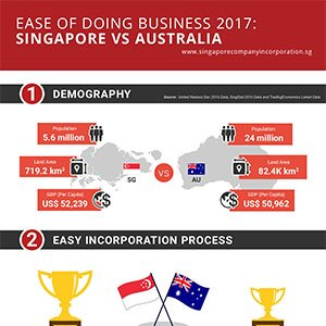 ease of doing business 2017 Australia Singapore
