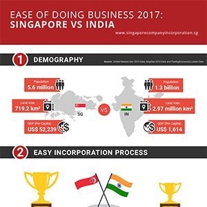 ease of doing business India