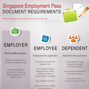 Infographic: Documents Required for a Singapore Employment Pass (EP) Application