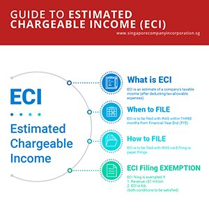estimated chargable income