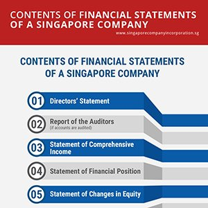 estimated financial statements