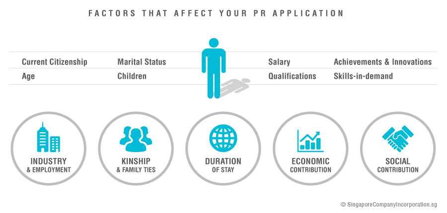 factors-that-affect-your-pr-application A Beginner's Guide for Singapore Permanent Residence Application