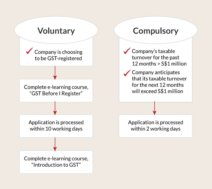 Goods and Services Tax (GST) in Singapore | Taxation Guide