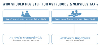 gst-sci1 An Overview of the Singapore Tax System