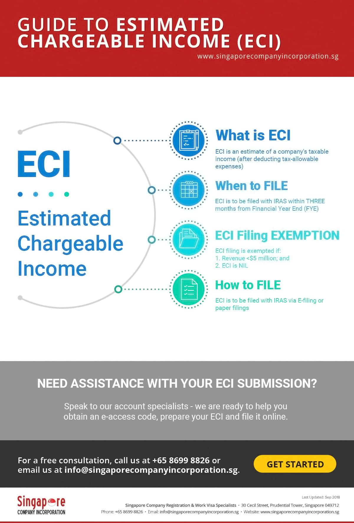 guide for estimated chargeable income