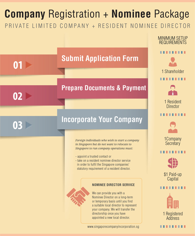 incorporation-nominee Company Registration + Resident Nominee Director