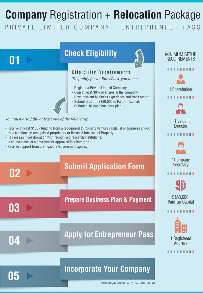 incorporation-with-entrepass Singapore Company Registration + Entrepreneur Pass