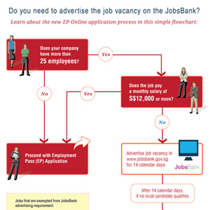 Click to view infographic: JobsBank Exemption Criteria