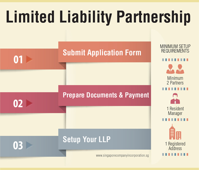 limited-liability-partnership Singapore Limited Liability Partnership