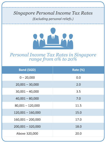 Singapore Income Tax Reasons for Set...