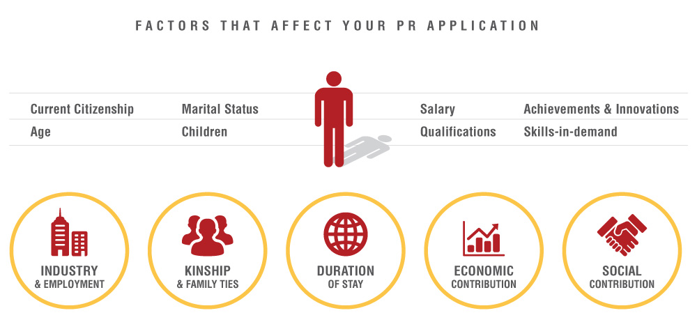pr-application-factors Singapore Permanent Residence (PR) Services