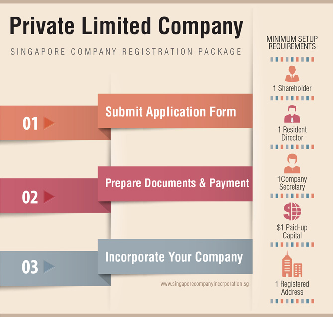 private-limted-company-incorporation Singapore Private Limited Company Registration