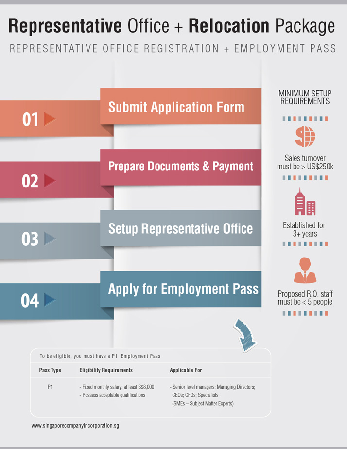 Infographic: Singapore Representative Office with Employment Pass Package