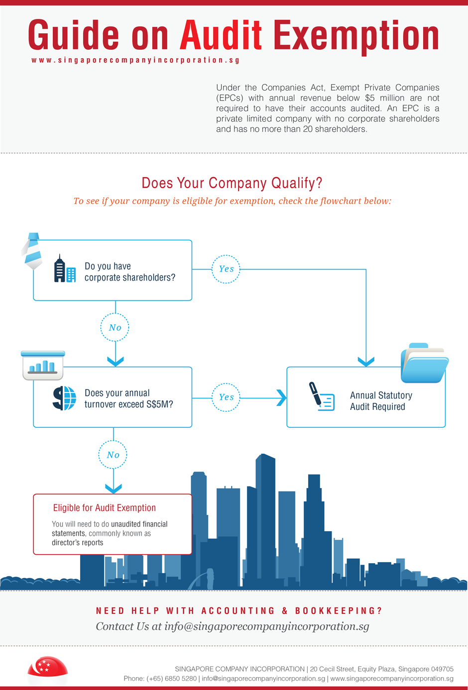 Singapore audit exemption infographic for Exempt Private Companies and Dormant Companies