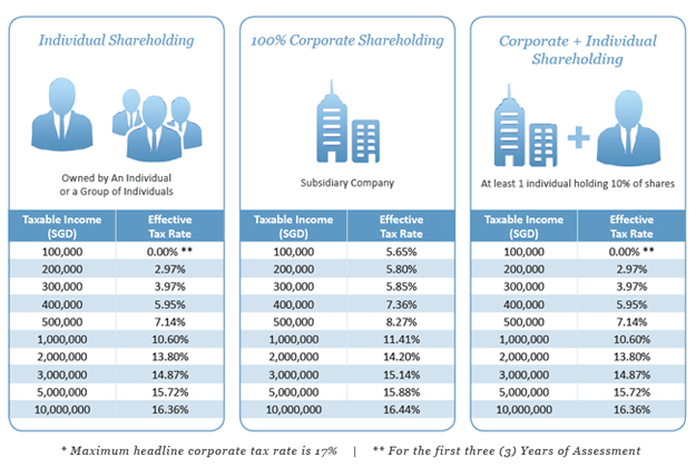 singapore-corporate-tax-rate-infographic-sml Setting Up a Company and Doing Business in Singapore vs. India