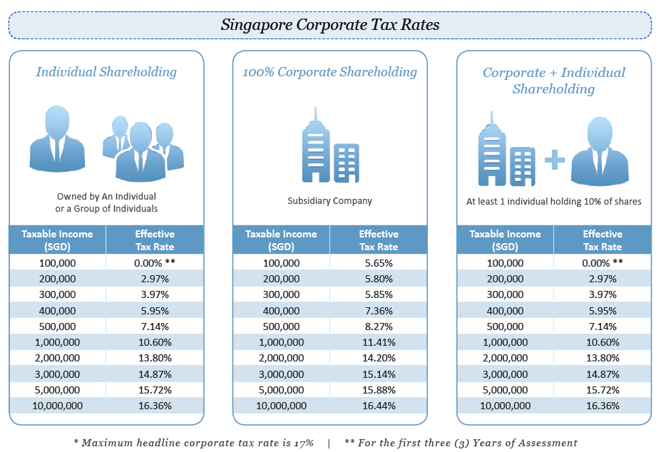 singapore-corporate-tax-rate-infographic Doing Business in Singapore vs. China