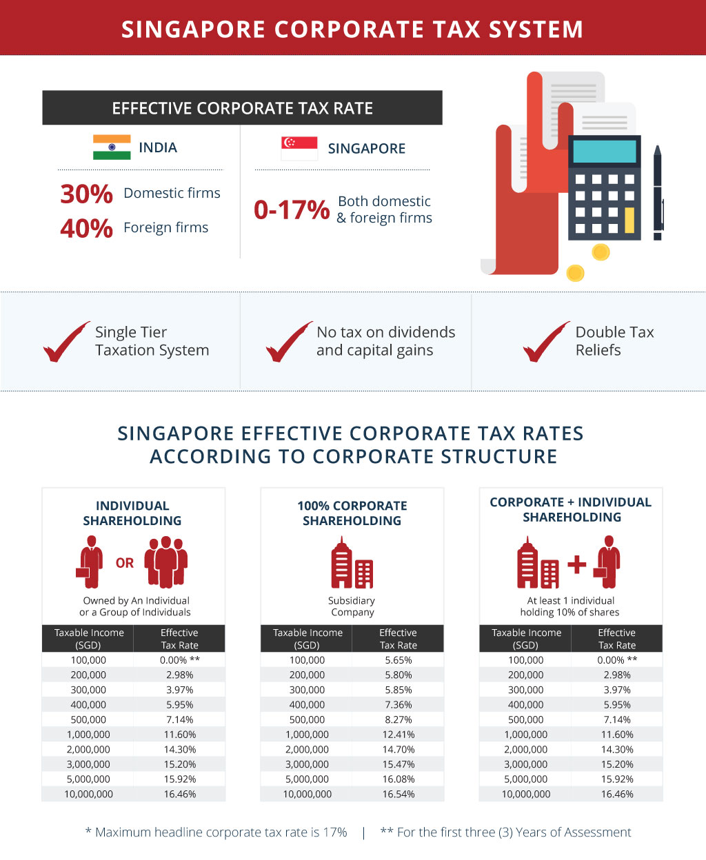 singapore-corporate-tax-system Expanding Your Indian Startup in Singapore