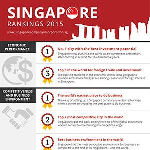 singapore_rankings_2015-sci_infographics-thumb