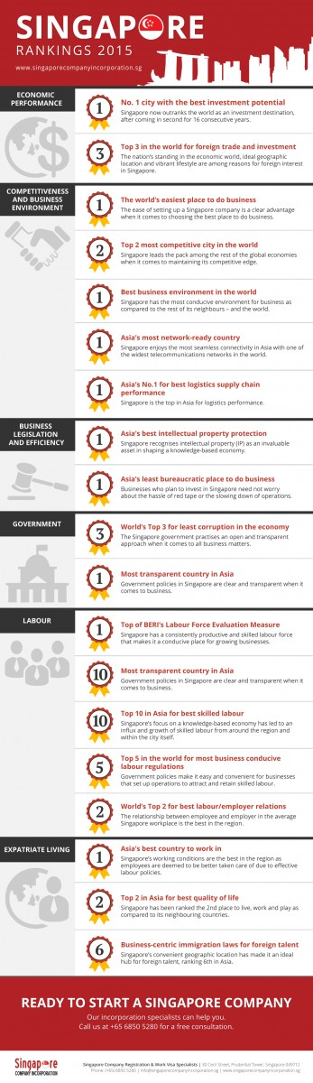 singapore_rankings_2015-sci_infographics Singapore: The Land of Opportunity