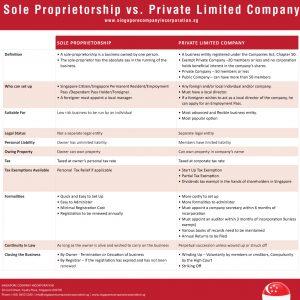 A Comparison: Sole Proprietorship vs Private Limited Company (click for larger view)