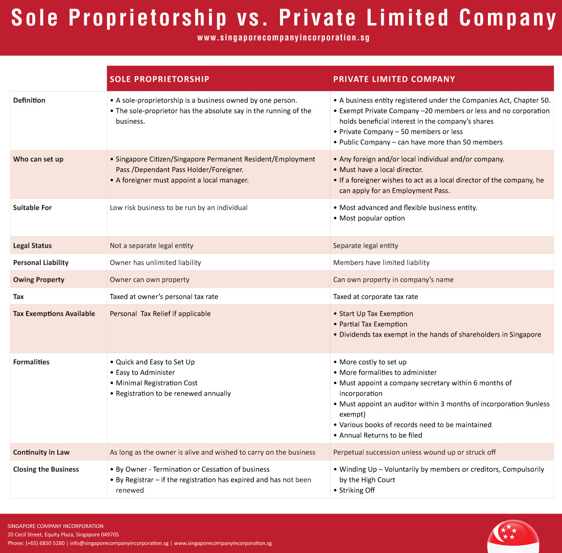 converting sole proprietorship to sg pte ltd company | registration