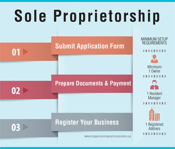 Infographic: Sole Proprietorship Package