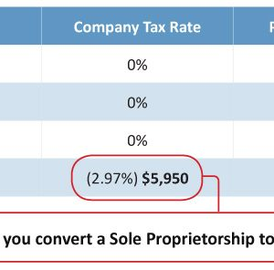 Tax savings when you incorporate a Private Limited Company (click for larger view)