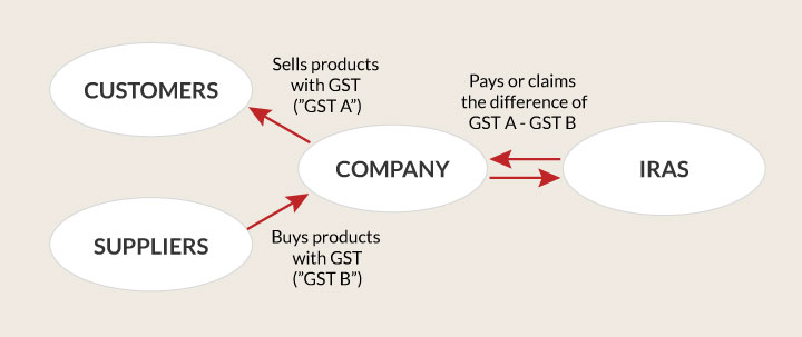 understanding-goods-and-services-tax-gst Understanding Goods and Services Tax (GST)